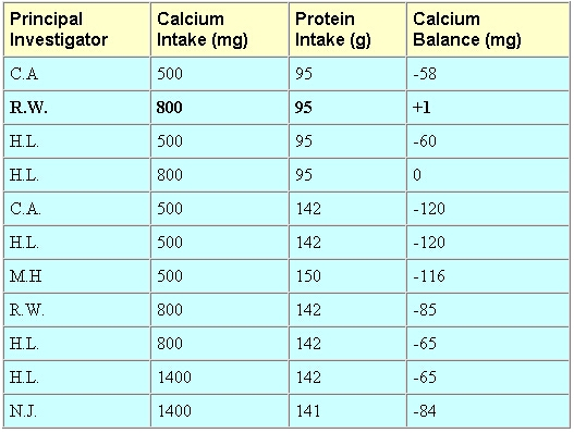 Athletes attempting to follow the Zone diet will consume 140 grams or more  of protein a day. Even with a very high calcium intake of 1400 mg daily  these ...